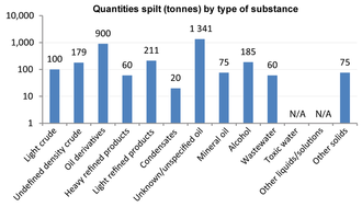 Quantity spilt by pollutant in 2013