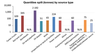 Quantity spilt by source in 2013