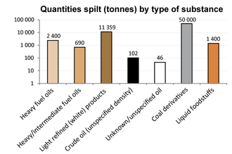 Quantities spilt by pollutant type in 2013