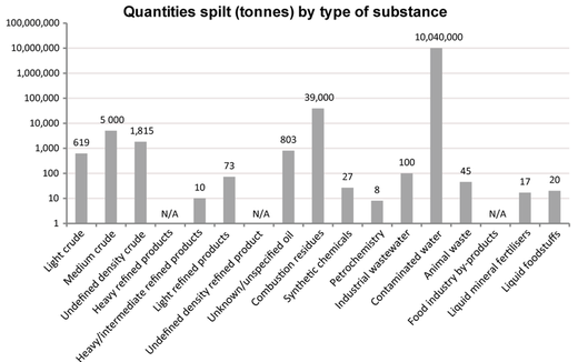 Inland waters - Quantities spilt by pollutant type in 2014