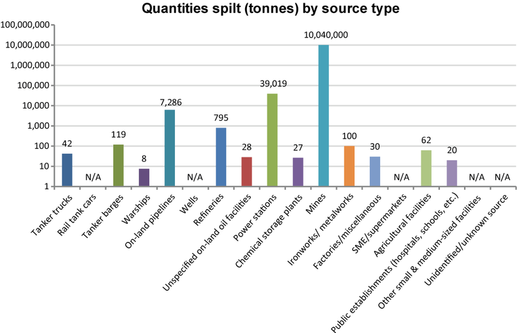 Inland waters - Quantities spilt by source in 2014