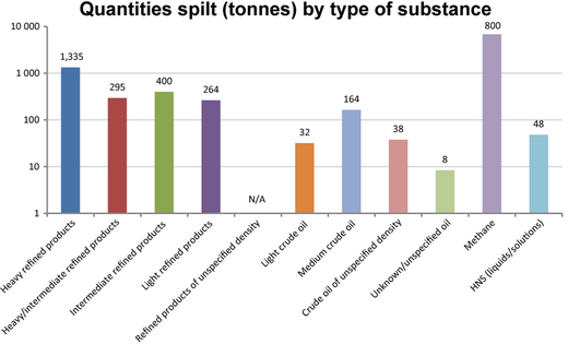 Sea and shoreline - Quantities spilt by pollutant type in 2014
