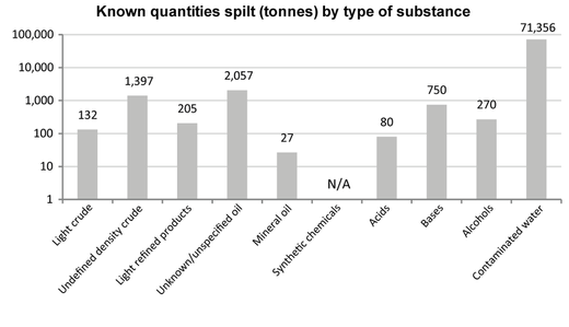 Inland waters - Quantities spilt by pollutant type in 2015