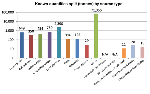 Inland waters - Quantities spilt by source in 2015