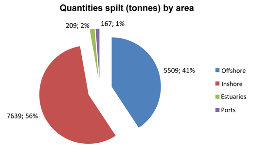 Sea and shoreline - Quantities spilt by area in 2015