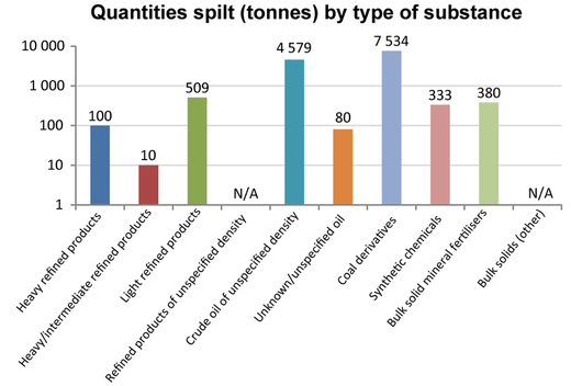 Sea and shoreline - Quantities spilt by pollutant type in 2015