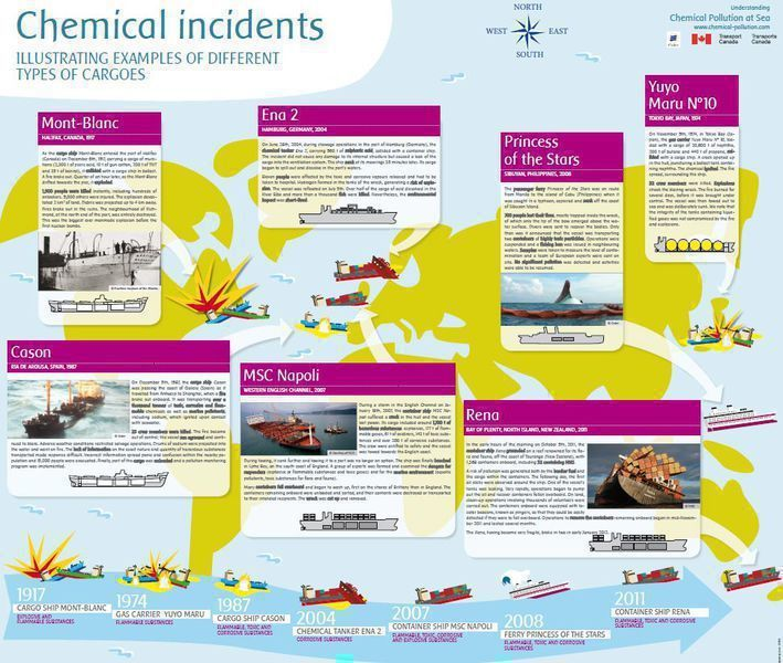 Chemical incidents