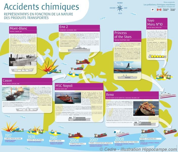 Accidents chimiques
