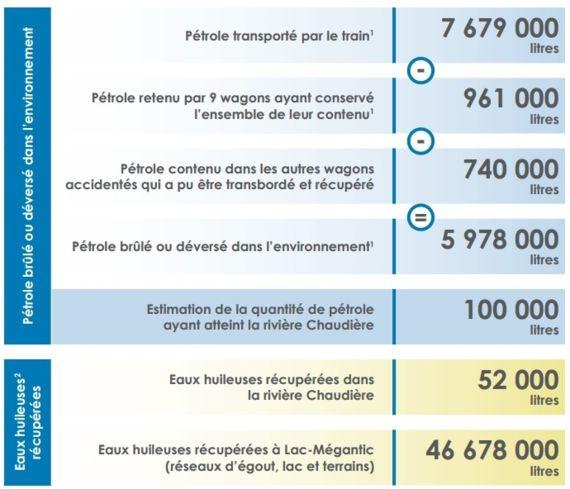 Estimation des quantités de pétrole brut léger impliquées dans l'accident à Lac-Mégantic, 30/09/13 © MDDEFP