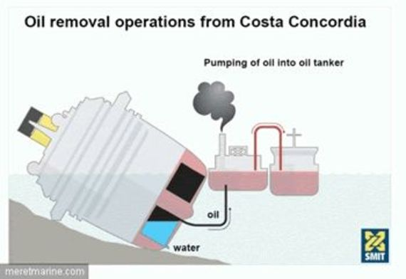 Oil pumping operation © Smit